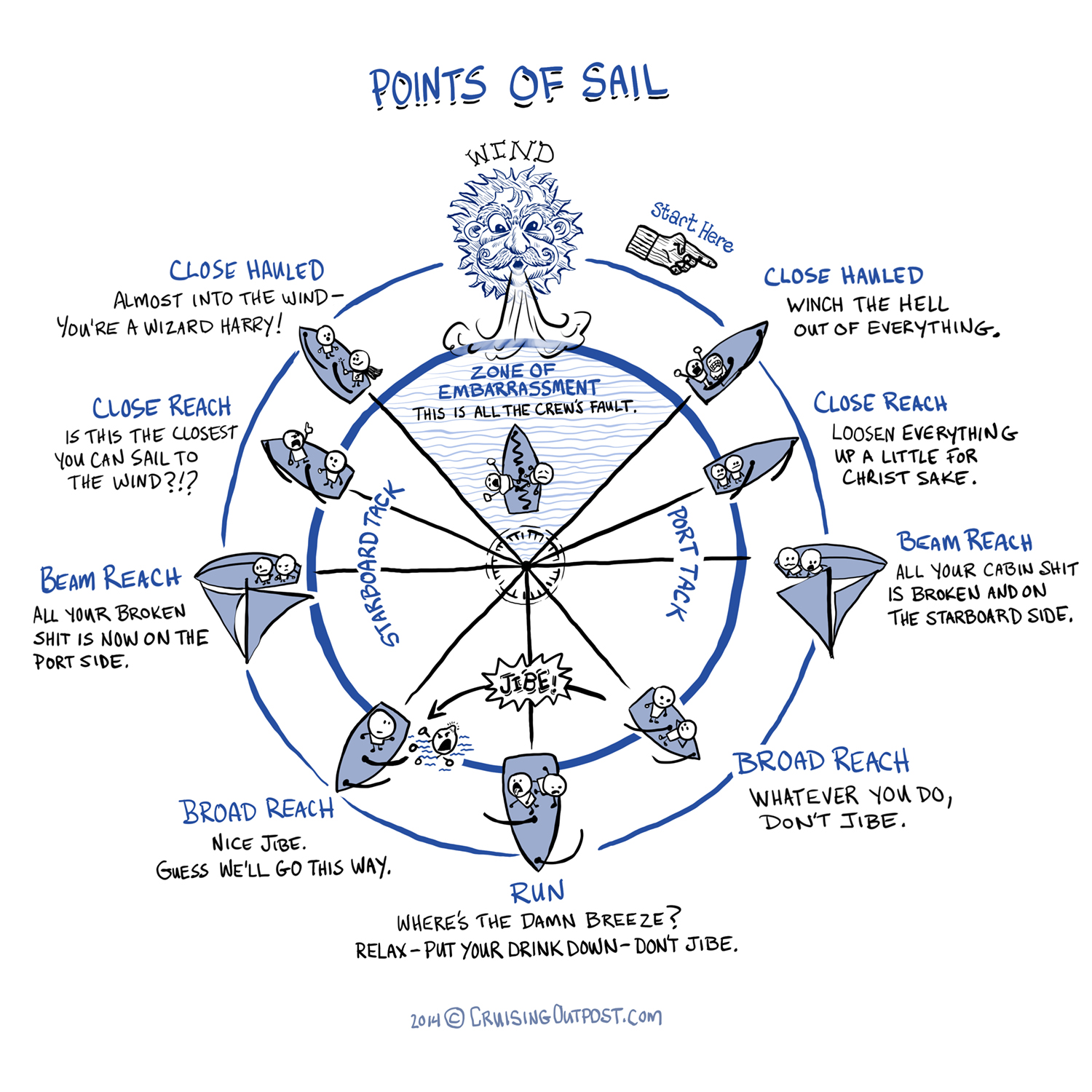 points-of-sail